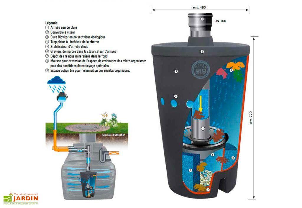 Système de Filtration Biovitor Greenlife