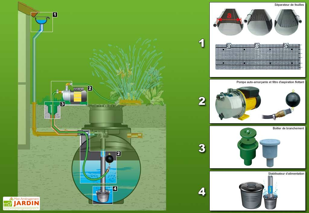 Cuve recuperateur eau Purist 2000 L