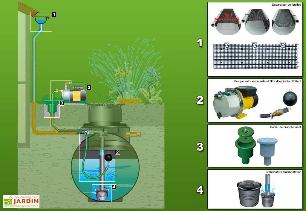 Cuve recuperateur eau Purist 4500 L