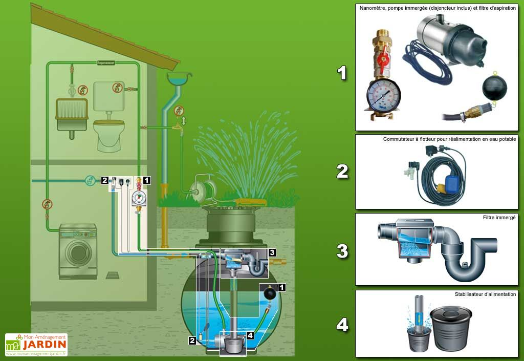 Cuve recuperateur eau Standard 3400 L