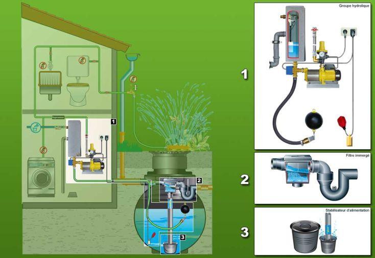 Cuve recuperateur eau Clever A 6000 L