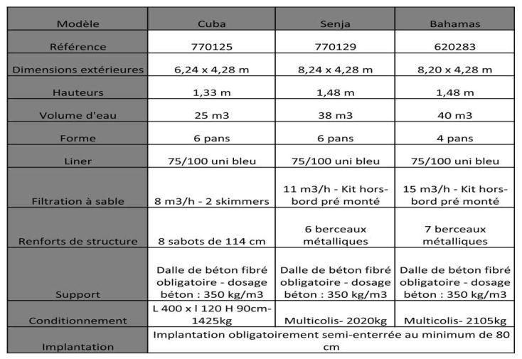 Piscine Rectangulaire Bahamas 40 m3 - (8,20x4,28x1,48)